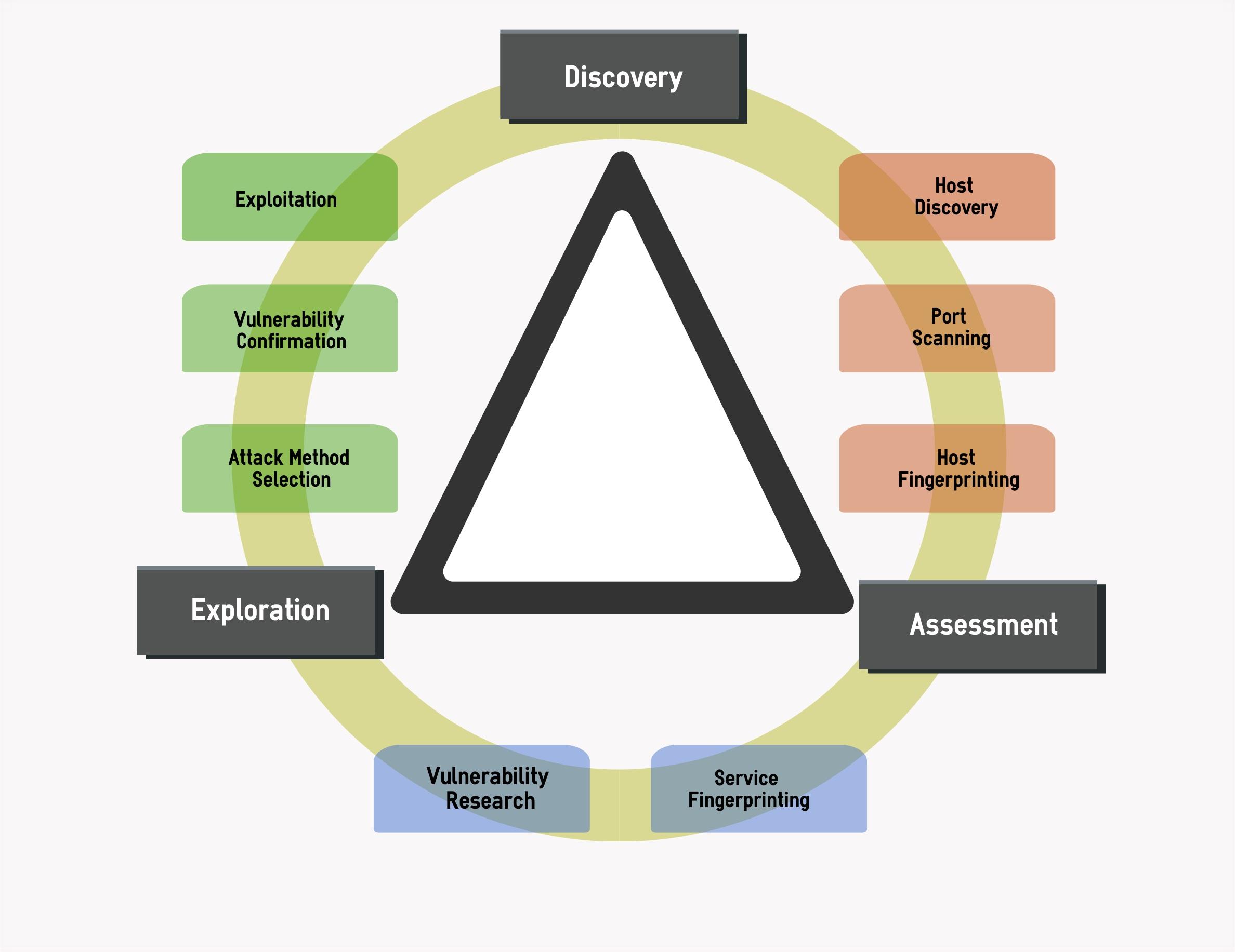 External Penetration Testing Methodology