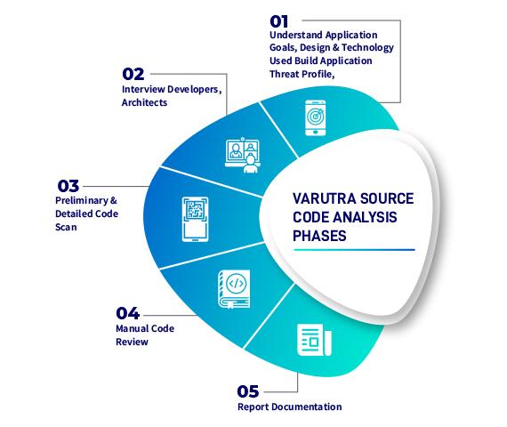 varutra source code analysis phases