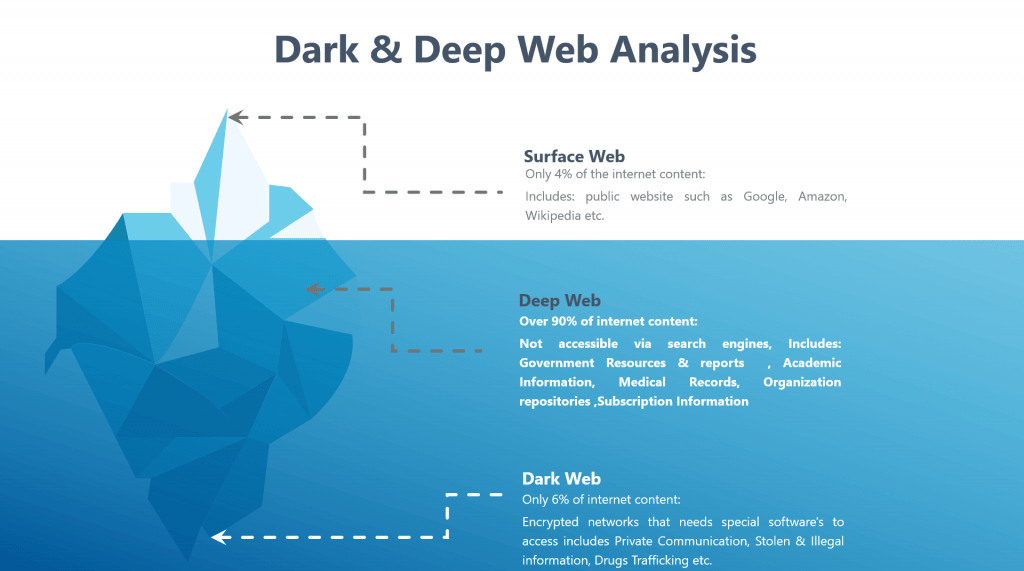 Deep Dark Web Analysis