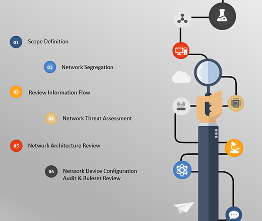 Network Architecture Security Review