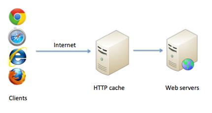 HTTP web cache