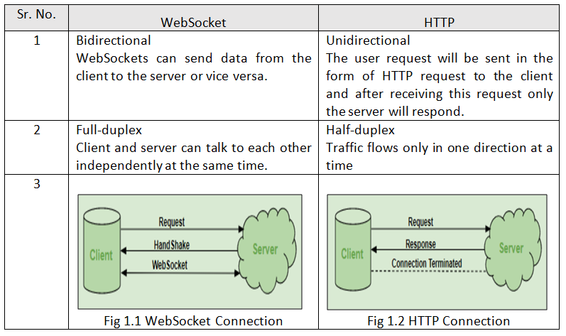 Difference between WebSocket and HTTP