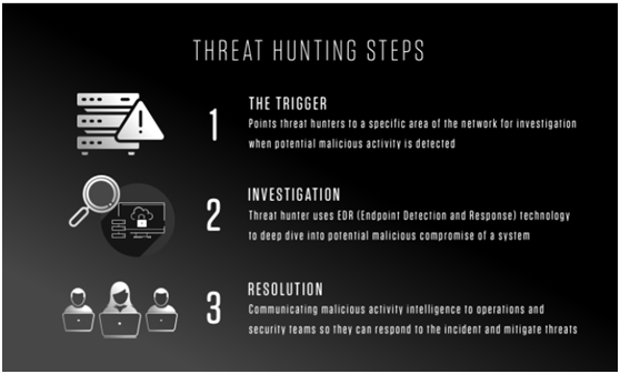 Threat Hunting Steps