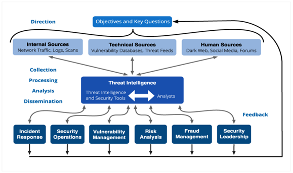ThThreat Intelligence Lifecycle