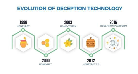 Evolution of Deception Technology