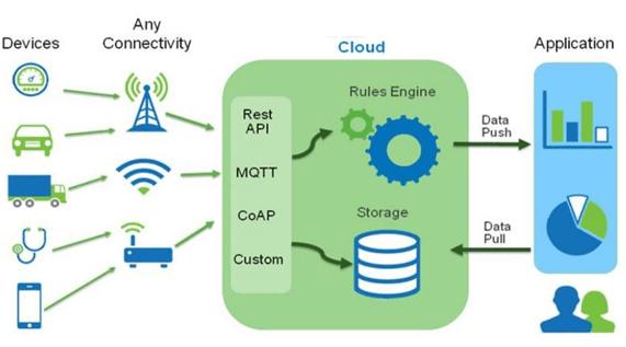 Intricate IoT Ecosystem