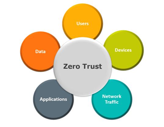 Principles of the Zero Trust Security Model