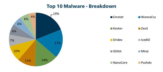 Top 10 Malware breakdown