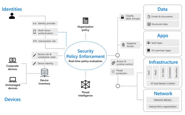 Zero Trust Model in Organizational Network