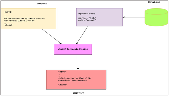 Basic working of web templates