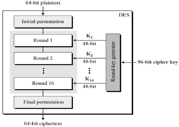 Working overview of DES algorithm