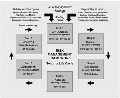 Third Party Risk Management Framework
