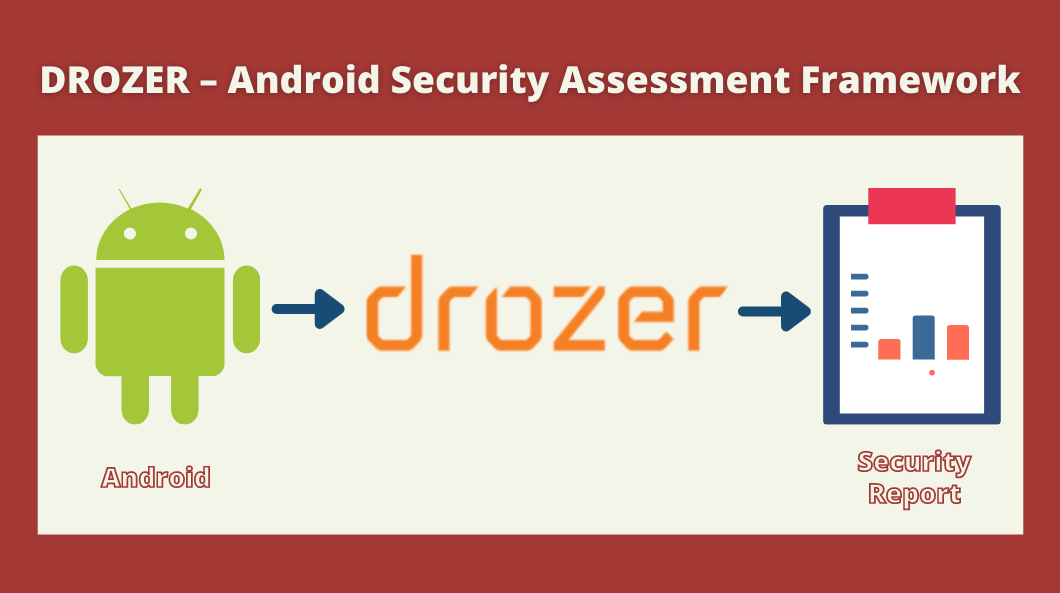 Android Security Assessment Framework